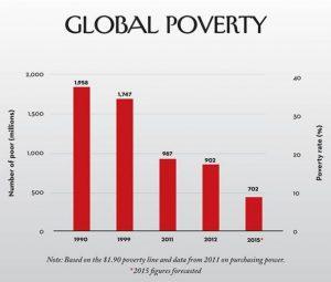 Grafico 2: istogramma del numero di persone in condizioni di povertà estrema. Periodo 1990-2015
