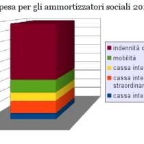 Welfare, quanto spende lo Stato per gli ammortizzatori sociali?