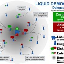 Democrazia liquida e partiti digitali
