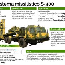 S-400, merce ambita