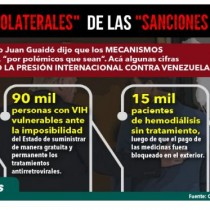 Campagna Internazionale per la sospensione delle Sanzioni al Venezuela