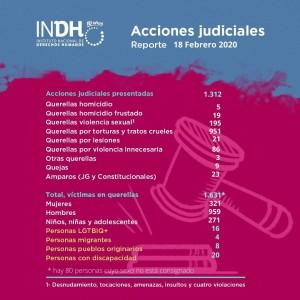 Report azioni legali - Istituto nazionale dei diritti umani